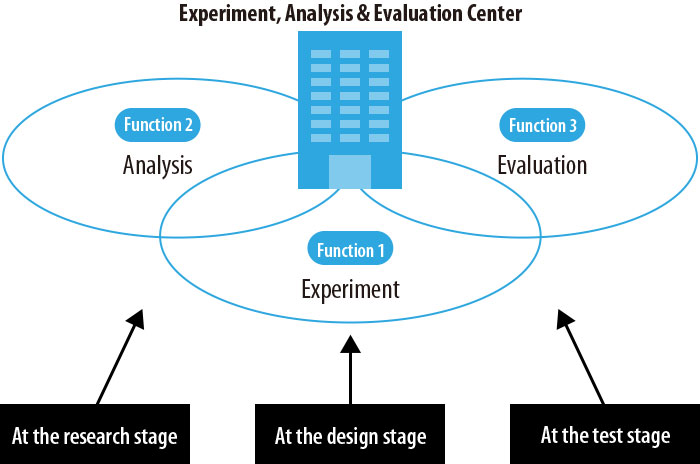 Experiment, Analysis & Evaluation Center functions