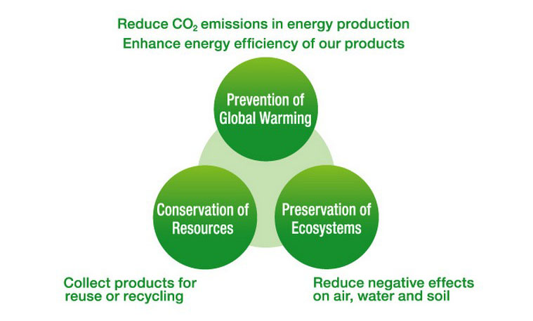 lifestyle sustainability and the environment essay What is environmental sustainability environmental sustainability is talked about in relation to all aspects of our lives - from creating eco homes and environmentally conscious communities to sourcing sustainable food, renewable energy, low impact furniture and clothing.