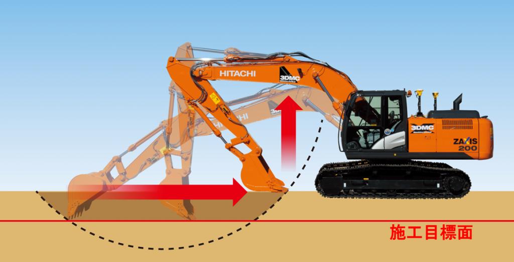 掘り過ぎ防止機能
