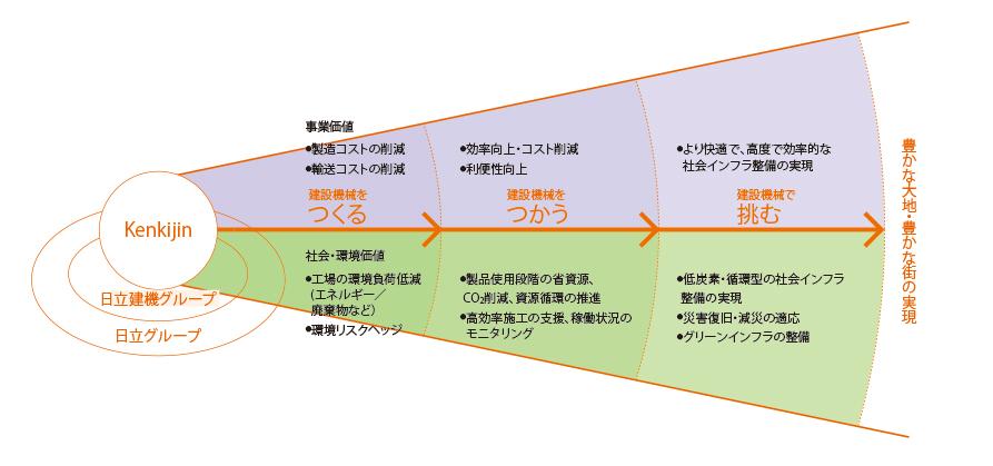 図:環境CSV