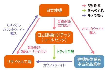 写真:リサイクル活動図