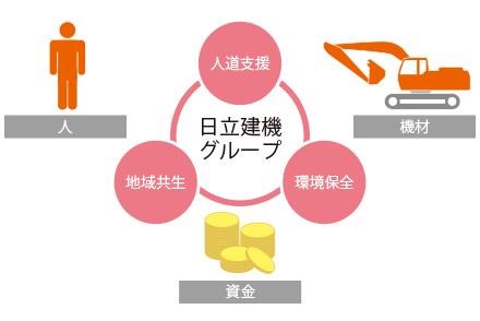 図:社会貢献活動の重点テーマ