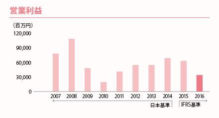 図:営業利益