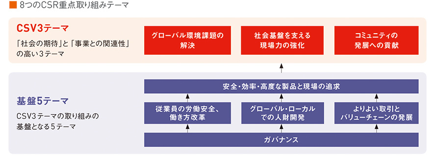 図:8つのCSR重点取り組みテーマ