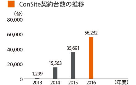 グラフ:ConSite契約台数