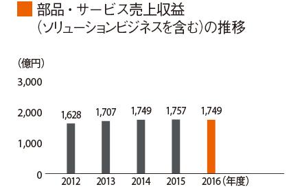 グラフ:部品・サービス売上収益