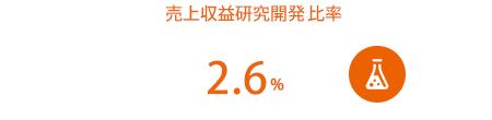 売上収益研究開発費比率