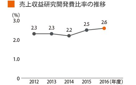 グラフ:売上収益研究開発費比率