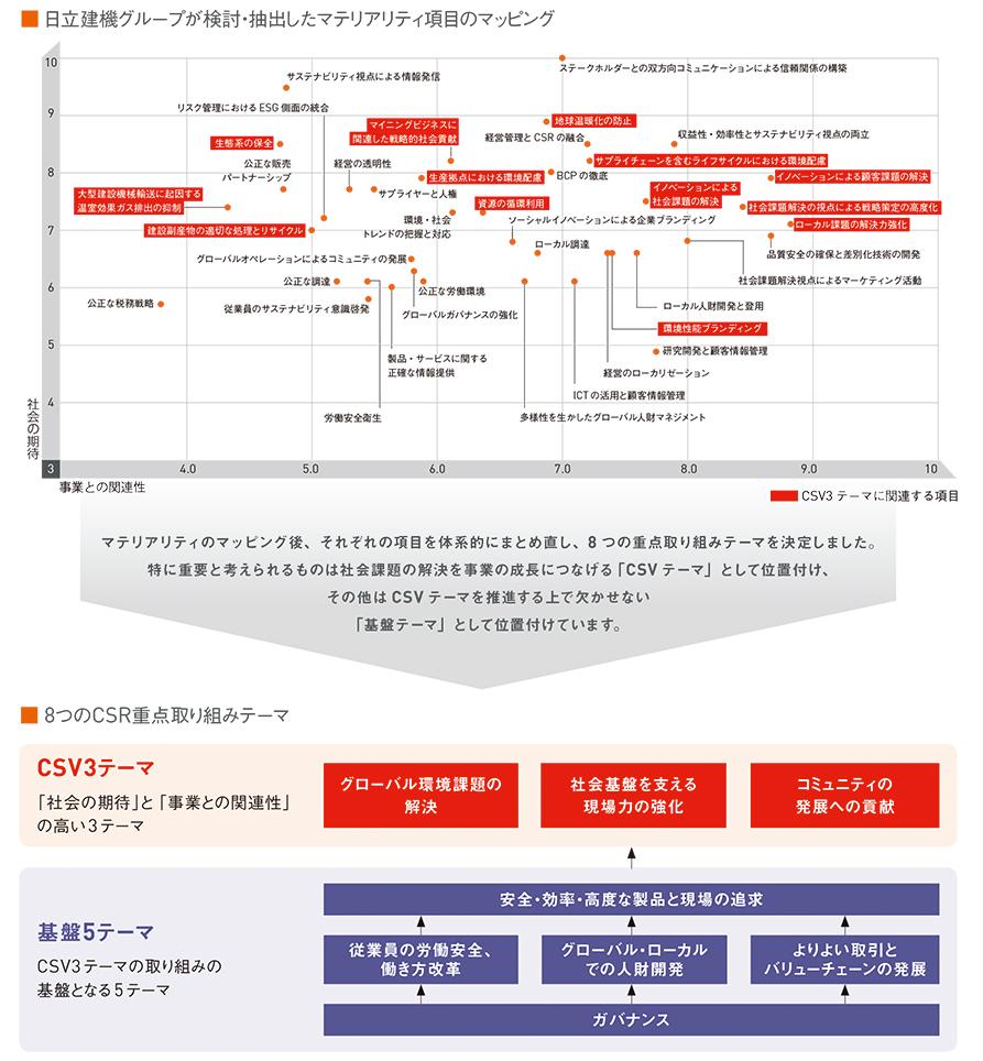 図:日立建機グループが検討・抽出したマテリアリティ項目のマッピング
