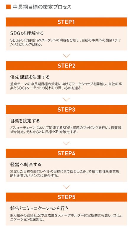 図:中長期目標の策定プロセス