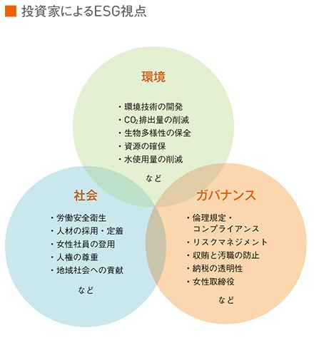 図:投資家によるESG視点