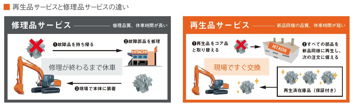 図:再生品サービスと修理品サービスの違い