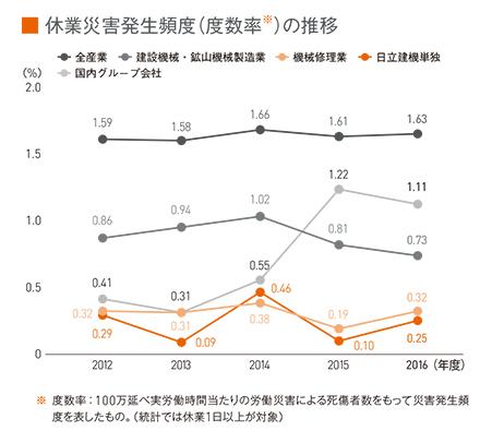 図:休業災害発生頻度(度数率)の推移