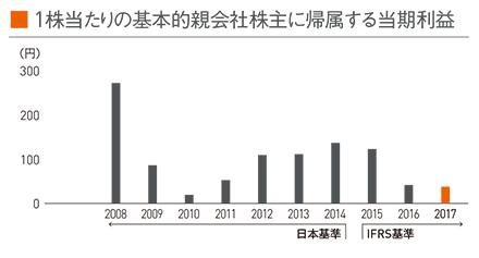 図:1株当たりの基本的親会社株主に帰属する当期利益
