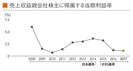 図:売上収益親会社株主に帰属する当期利益率