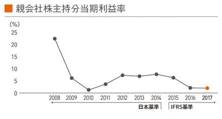 図:親会社株主持分当期利益率