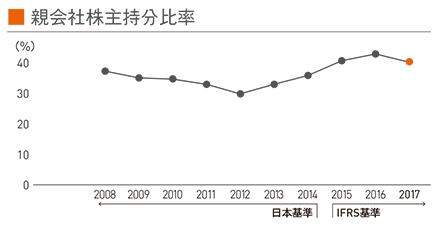 図:親会社株主持分比率