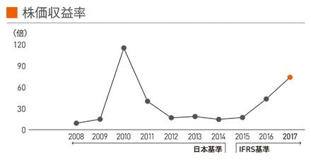 図:株価収益率