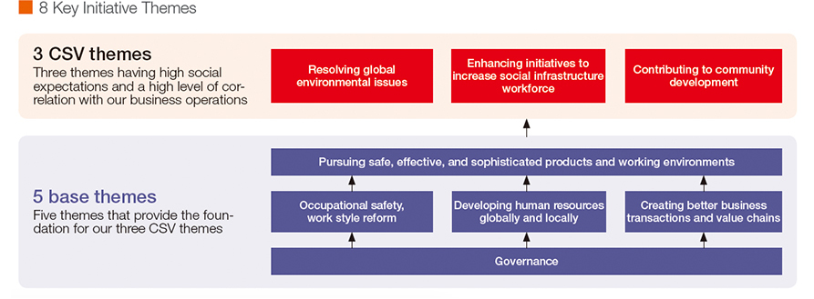 8 Key Initiative Themes