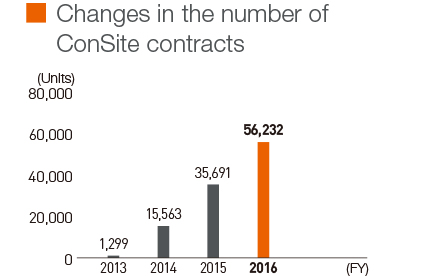 Changes in the number of ConSite contracts