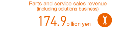 Parts and service sales revenue (including solutions business)