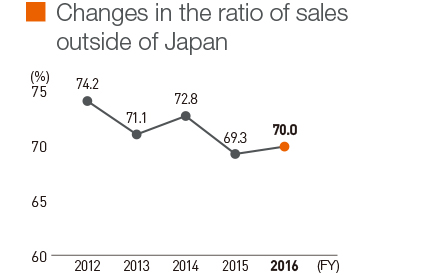 Changes in the ratio of sales outside of Japan