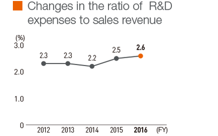 Changes in the ratio of R&D expenses to sales revenue