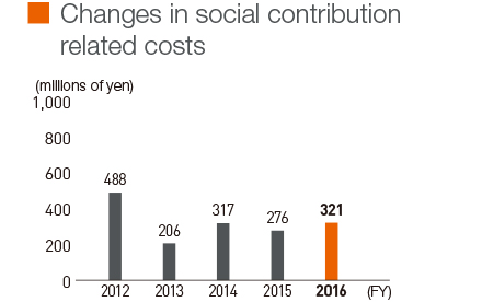 Changes in social contribution related costs