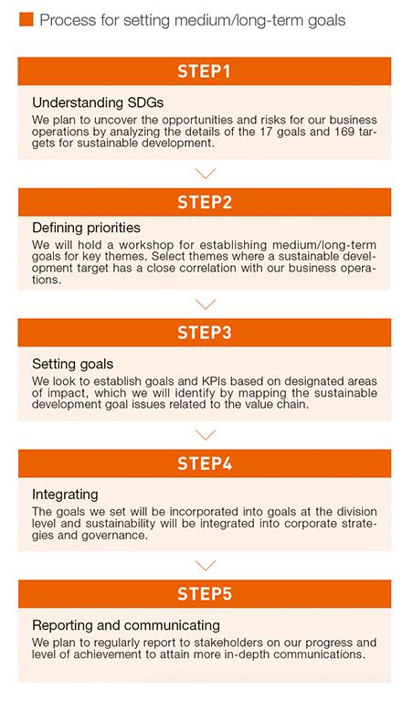 Process for setting medium/long-term goals
