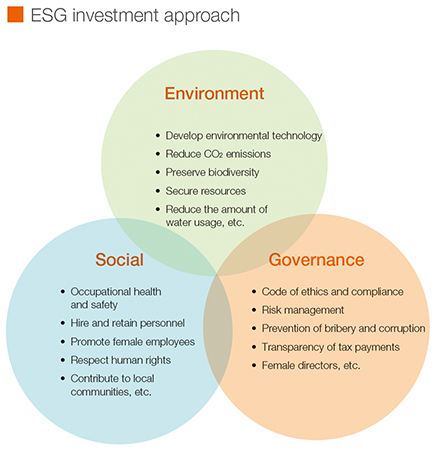 ESG investment approach