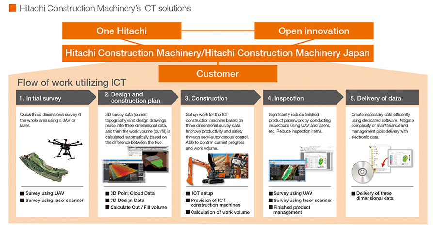 Hitachi Construction Machinery's ICT solutions