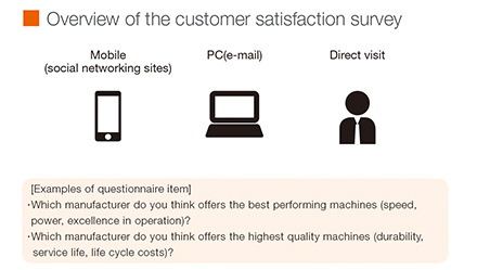 Overview of the customer satisfaction survey