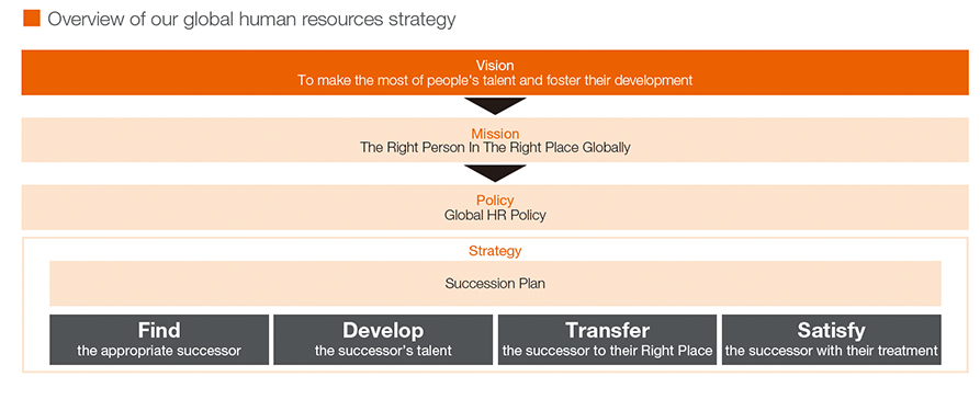 Overview of our global human resources strategy
