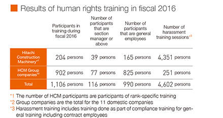 Results of human rights training in fiscal 2016