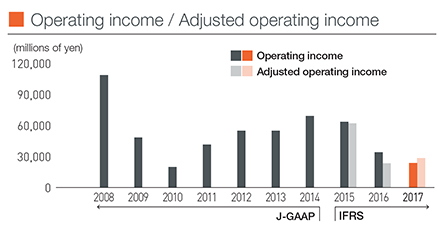 Operating income / Adjusted operating income