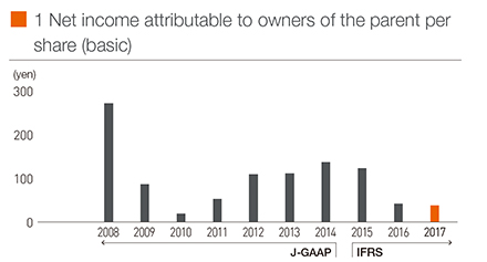 1 Net income attributable to owners of the parent per share (basic)