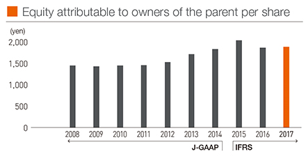Equity attributable to owners of the parent per share