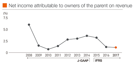 Net income attributable to owners of the parent on revenue