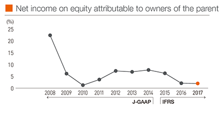 Net income on equity attributable to owners of the parent