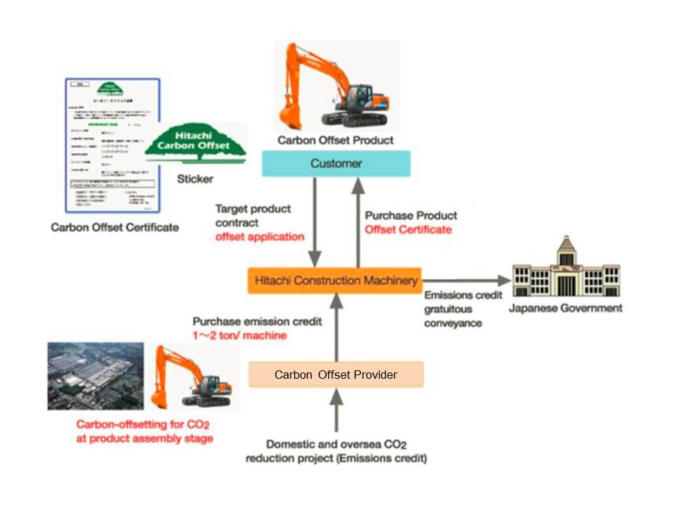 Carbon Offsetting - Hitachi Construction Machinery