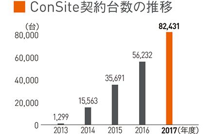 ConSite契約台数の推移