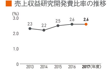 売上収益研究開発費比率の推移