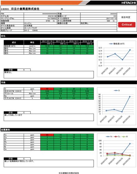 ConSite OILの分析レポート