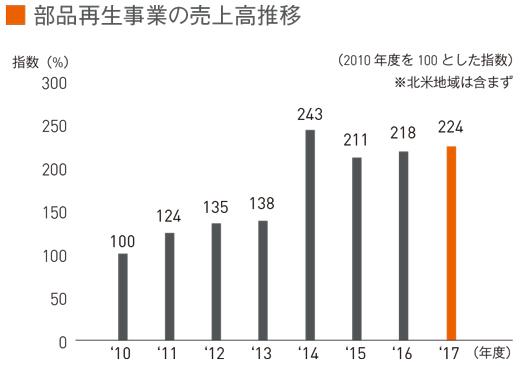 部品再生事業の売上高推移