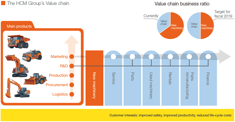 The HCM Group's Value chain