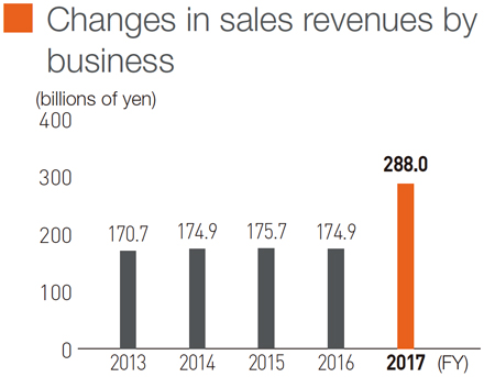 Changes in sales revenues by business