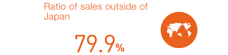 Ratio of sales outside of Japan
