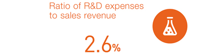 Ratio of R&D expenses to sales revenue