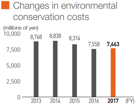 Changes in environmental conservation costs