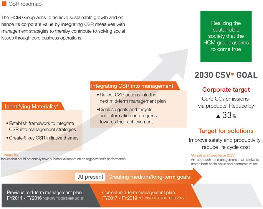 CSR roadmap